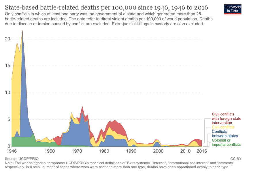 state based battle related deaths from 1946 to 2016